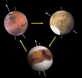The driving force for the climate changes appears to be the large variations in Mars's planetary motions