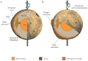 Pressure from a magma plume below the southern highlands rotates the lithosphere to locate the plume below thinner crust